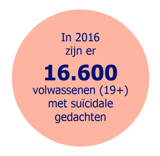 In 2016 zijn er 16.600 volwassenen (19+) met suïcidale gedachten