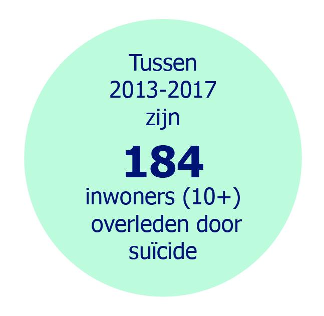 Tussen 2013-2017 zijn 184 inwoners (10+) overleden door suïcide