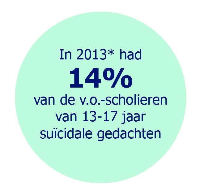 In 2013* had 14% van de v.o.-scholieren van 13-17 jaar suïcidale gedachten