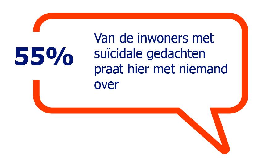 55% Van de inwoners met suïcidale gedachten praat hier met niemand over