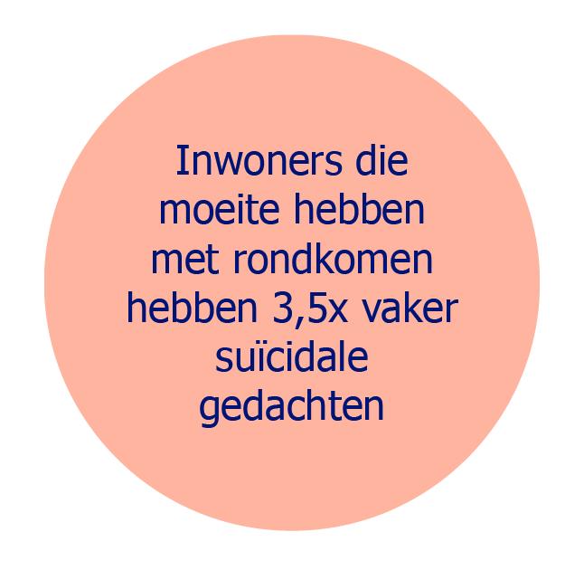 Inwoners die moeite hebben met rondkomen hebben 3,5x vaker suïcidale gedachten
