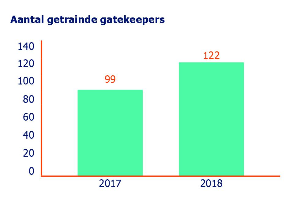 2017, 99 getrainde gatekeepers, 2018, 122 getrainde gatekeepers