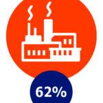 Werk, 62%