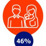 Gezin, 46%