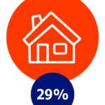 Huishouden, 29%