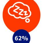 Vermoeidheid, 62%