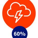 Prikkelbaar of sneller geïrriteerd, 60%