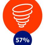 Onrust, 57%