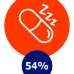 Slecht slapen, 54%