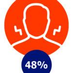 Nek-, schouder-, of rugklachten, 48%