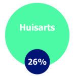 Huisarts, 26%
