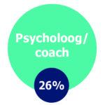 Psycholoog/coach, 26%