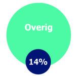 Overig, 14%
