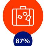 Vakantie/uitjes, 87%