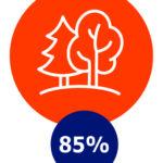 Groen/natuur, 85%