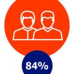 Sociale contacten, 84%