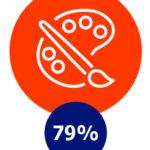 Hobby's, 79%