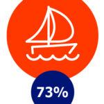 Recreëren, 73%